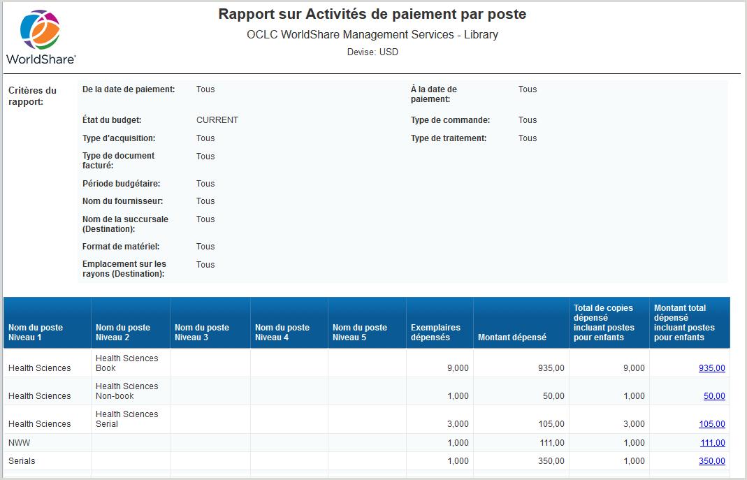 Rapport sur Activités de paiement par poste