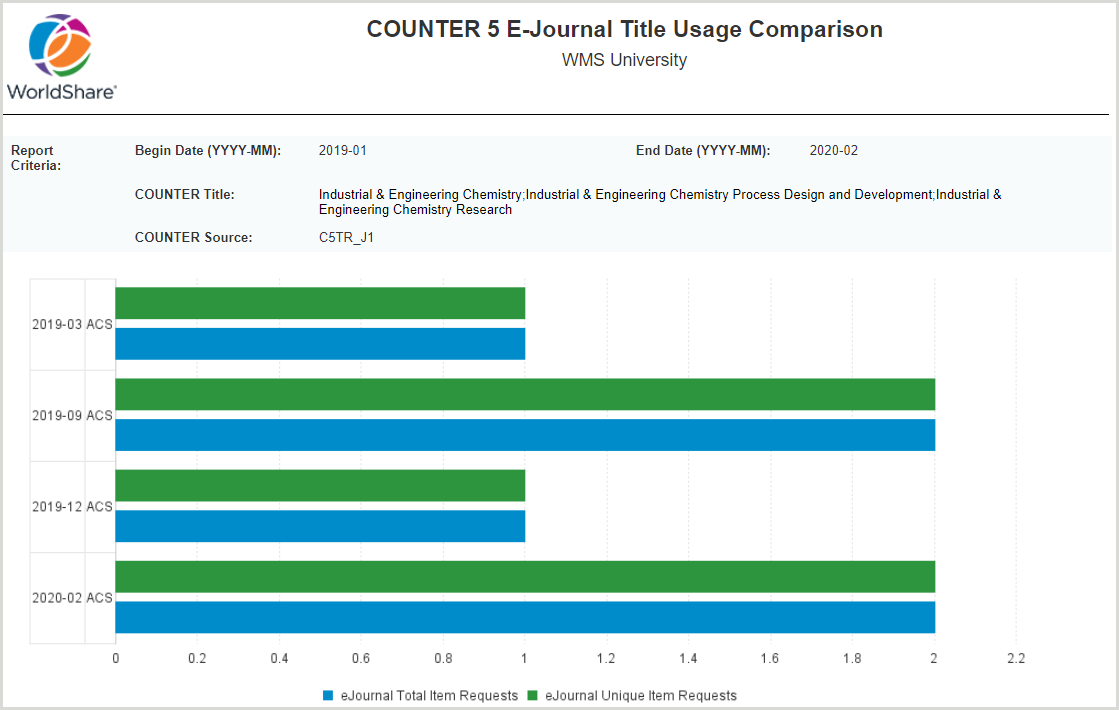 COUNTER 5 E-Journal Title Usage Comparison - Usage by the platform overtime